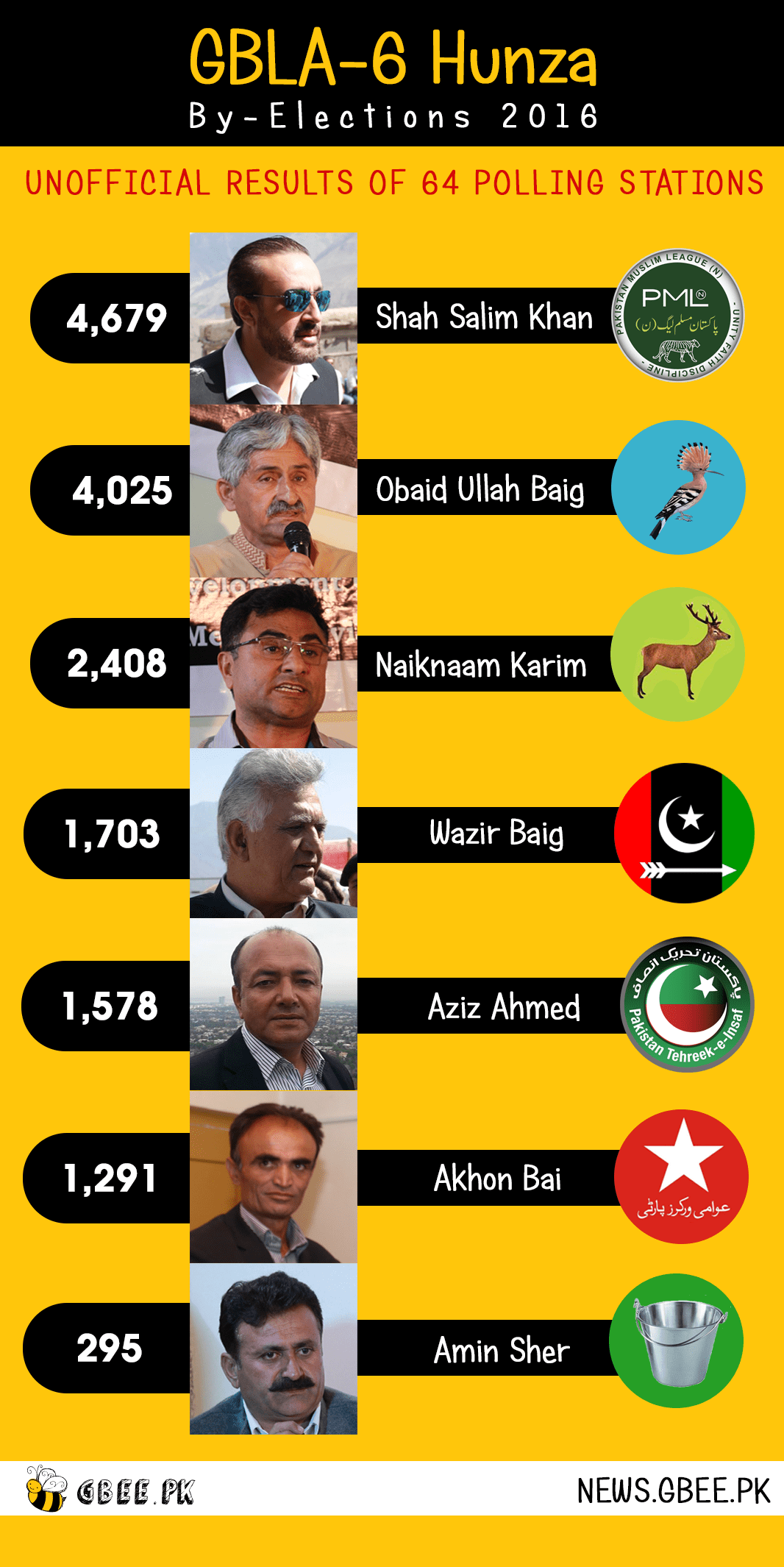 hunza-by-elections-2016-result